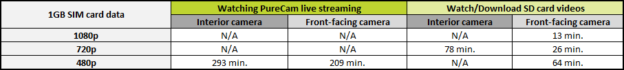 Live Streaming Chart
