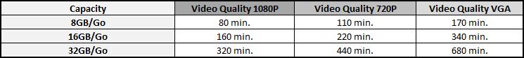 Recording Capacity